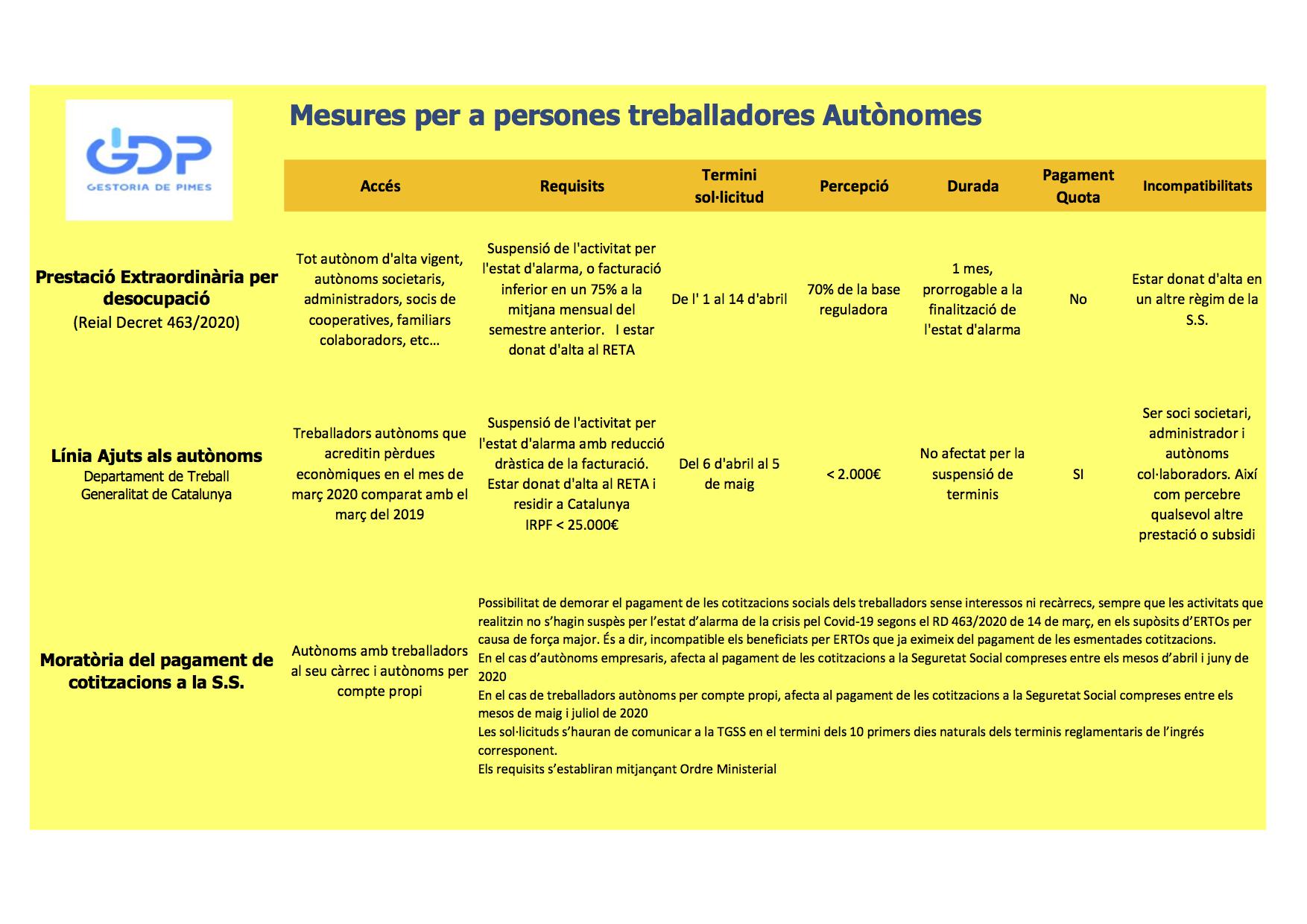 Mesures per a persones treballadores autònomes 2020 Covid19