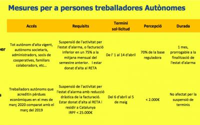 Quines mesures per a persones treballadores autònomes existeixen?